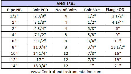 Ansi B16 5 Flange Dimensions Charts Tables