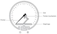diaphragm pressure gauge internals