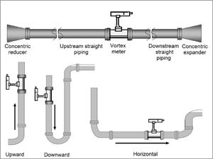 Vortex Flow Meter Installation Guide