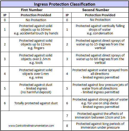 Ingress Protection Classification