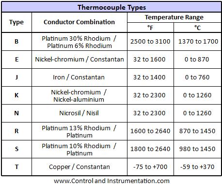 thermocouple types